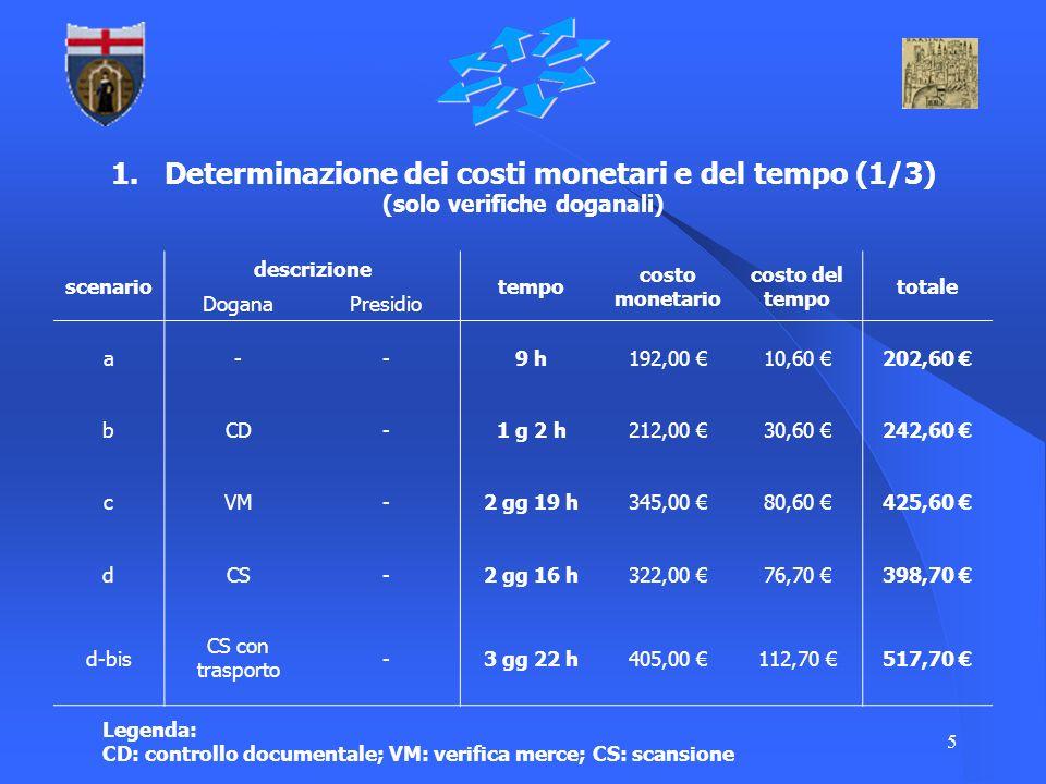 1. Determinazione dei costi monetari e del tempo (1/3) (solo verifiche doganali)