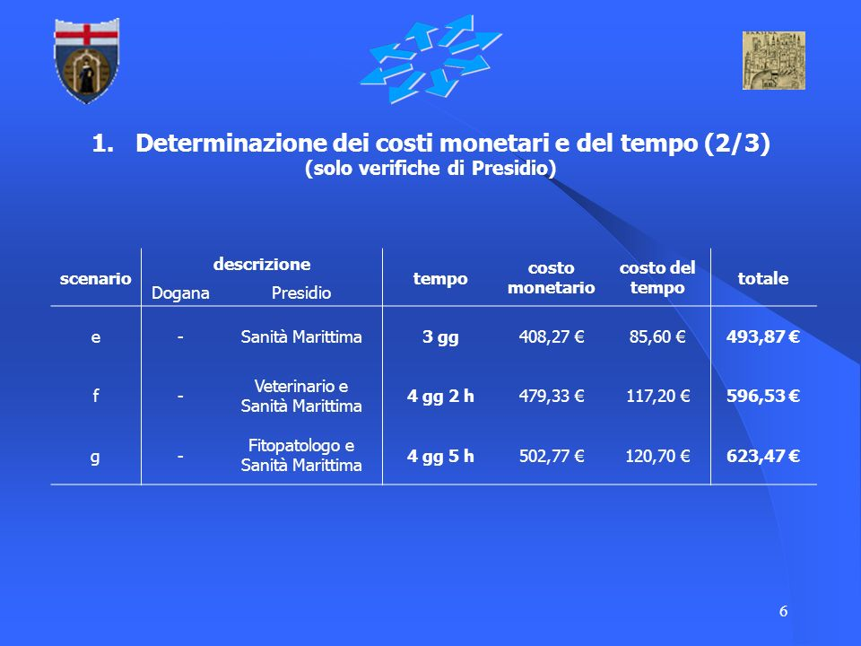 1. Determinazione dei costi monetari e del tempo (2/3) (solo verifiche di Presidio)