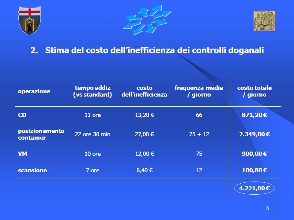 2. Stima del costo dell'inefficienza dei controlli doganali