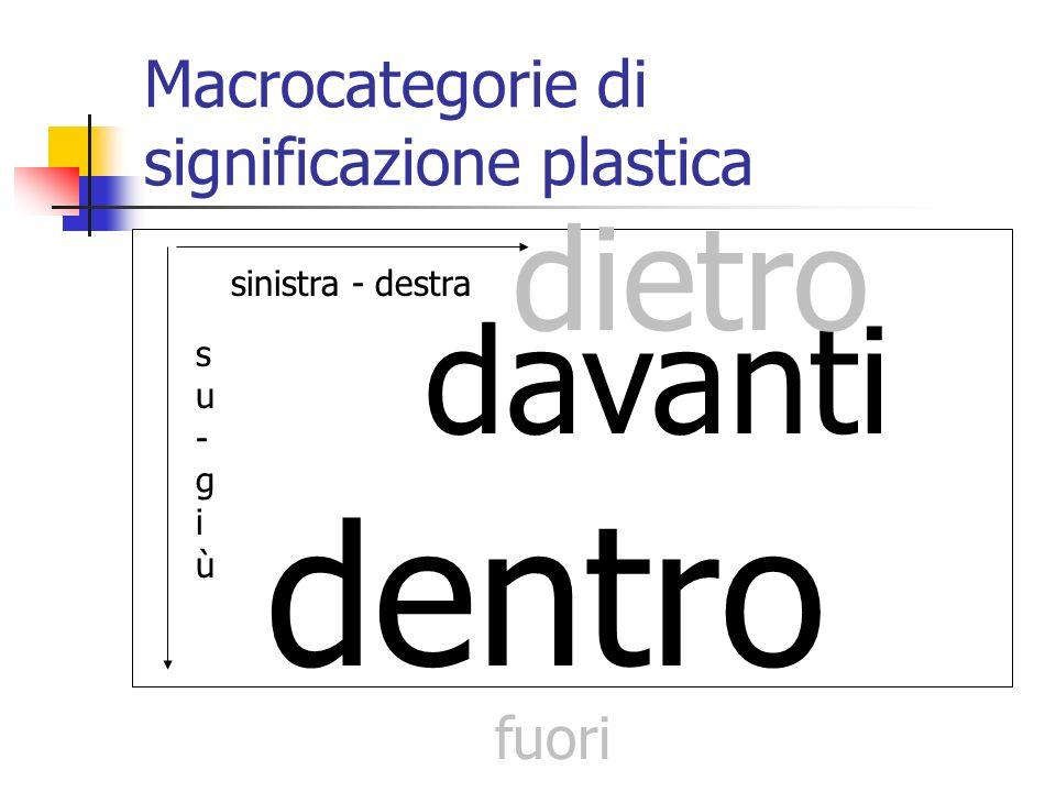 Macrocategorie di significazione plastica