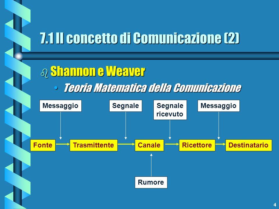 7.1 Il concetto di Comunicazione (2)