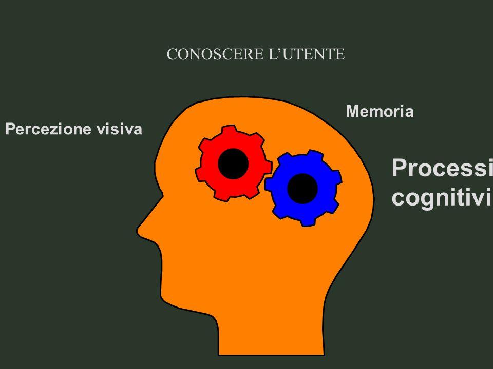 CONOSCERE L'UTENTE Memoria Percezione visiva Processi cognitivi