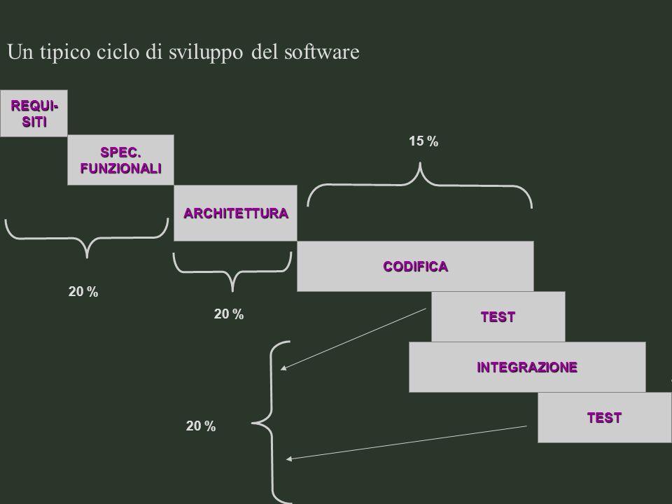 Un tipico ciclo di sviluppo del software