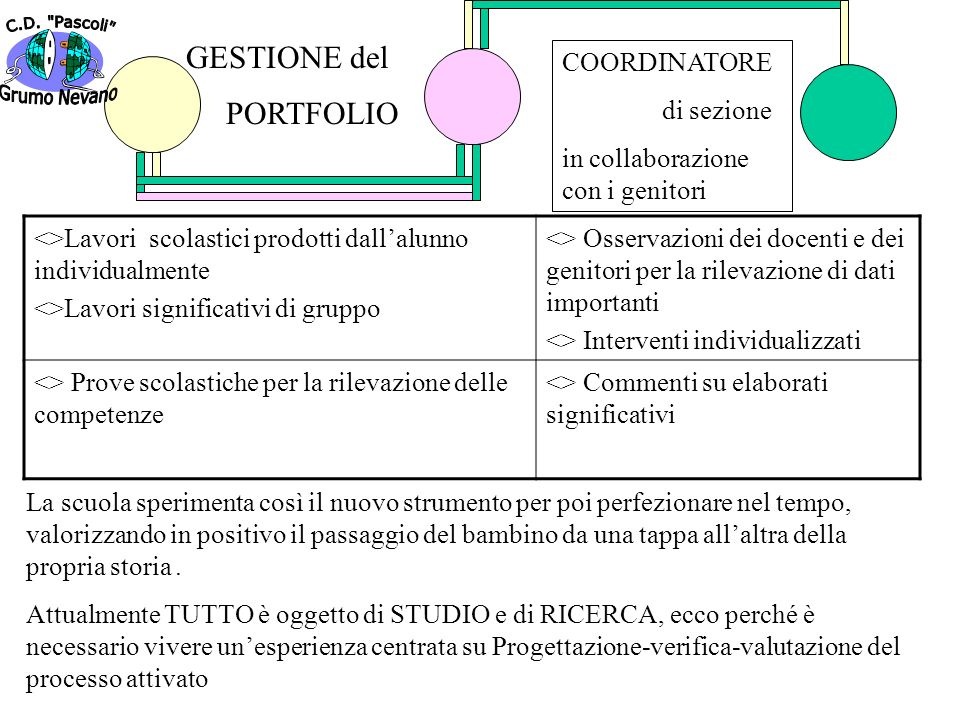 GESTIONE del PORTFOLIO Grumo Nevano COORDINATORE di sezione