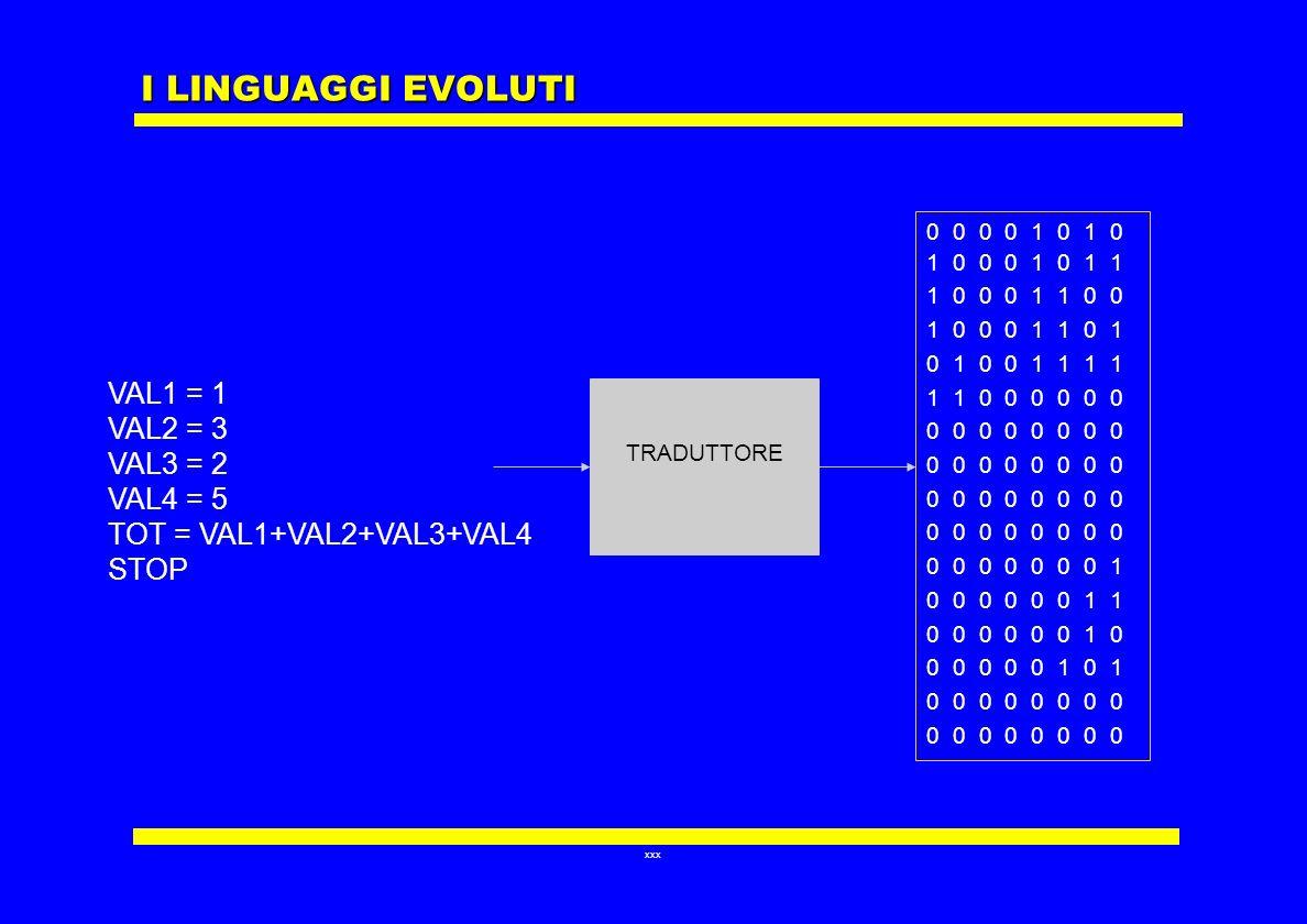 I LINGUAGGI EVOLUTI VAL1 = 1 VAL2 = 3 VAL3 = 2 VAL4 = 5