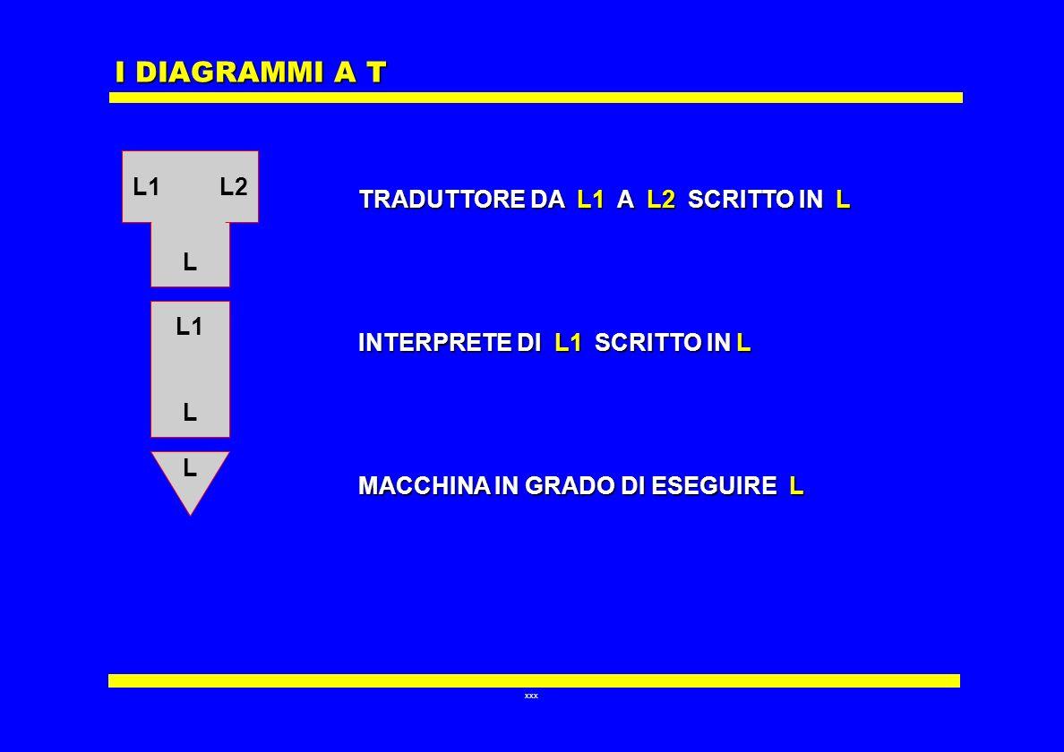 I DIAGRAMMI A T L1 L2 TRADUTTORE DA L1 A L2 SCRITTO IN L L
