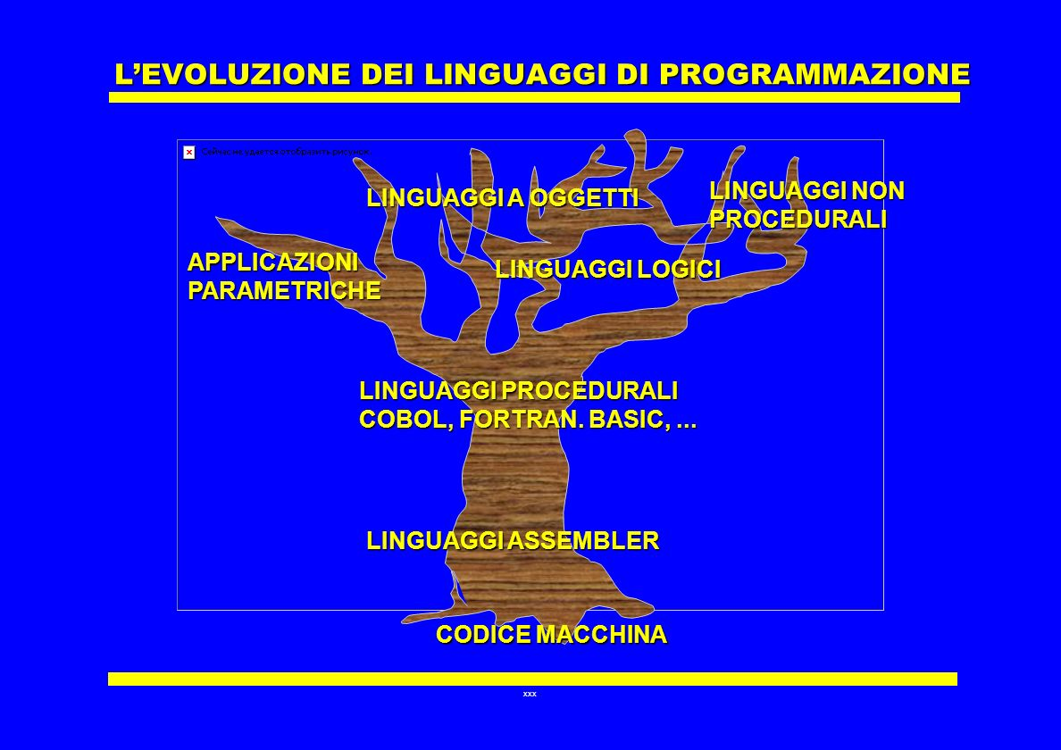 L'EVOLUZIONE DEI LINGUAGGI DI PROGRAMMAZIONE