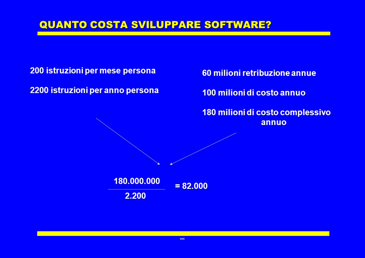 QUANTO COSTA SVILUPPARE SOFTWARE