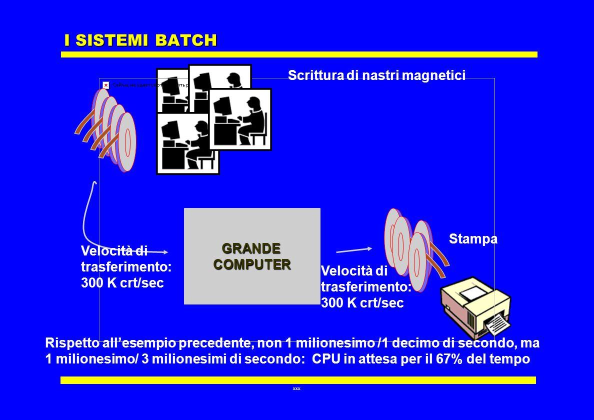 I SISTEMI BATCH Scrittura di nastri magnetici GRANDE Stampa COMPUTER