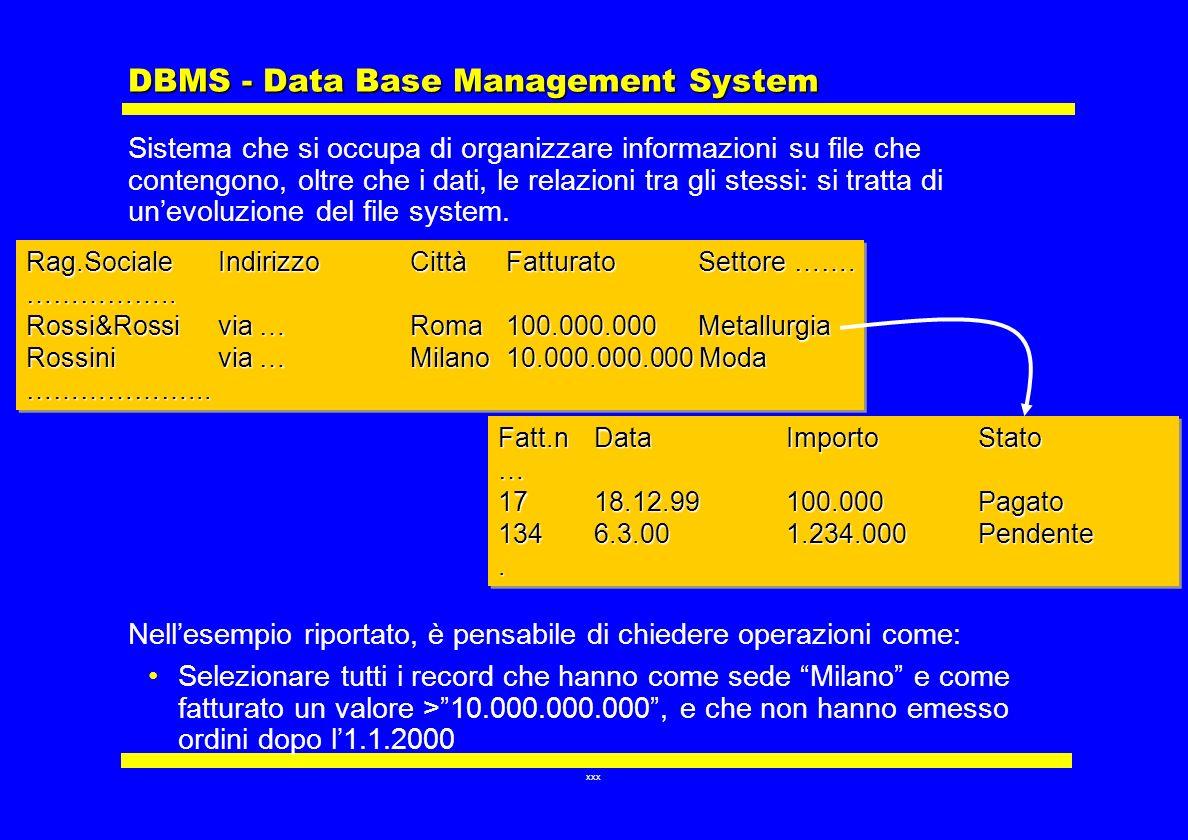 DBMS - Data Base Management System