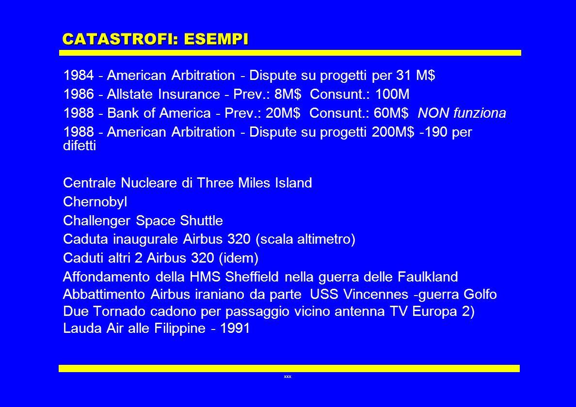 CATASTROFI: ESEMPI 1984 - American Arbitration - Dispute su progetti per 31 M$ 1986 - Allstate Insurance - Prev.: 8M$ Consunt.: 100M.