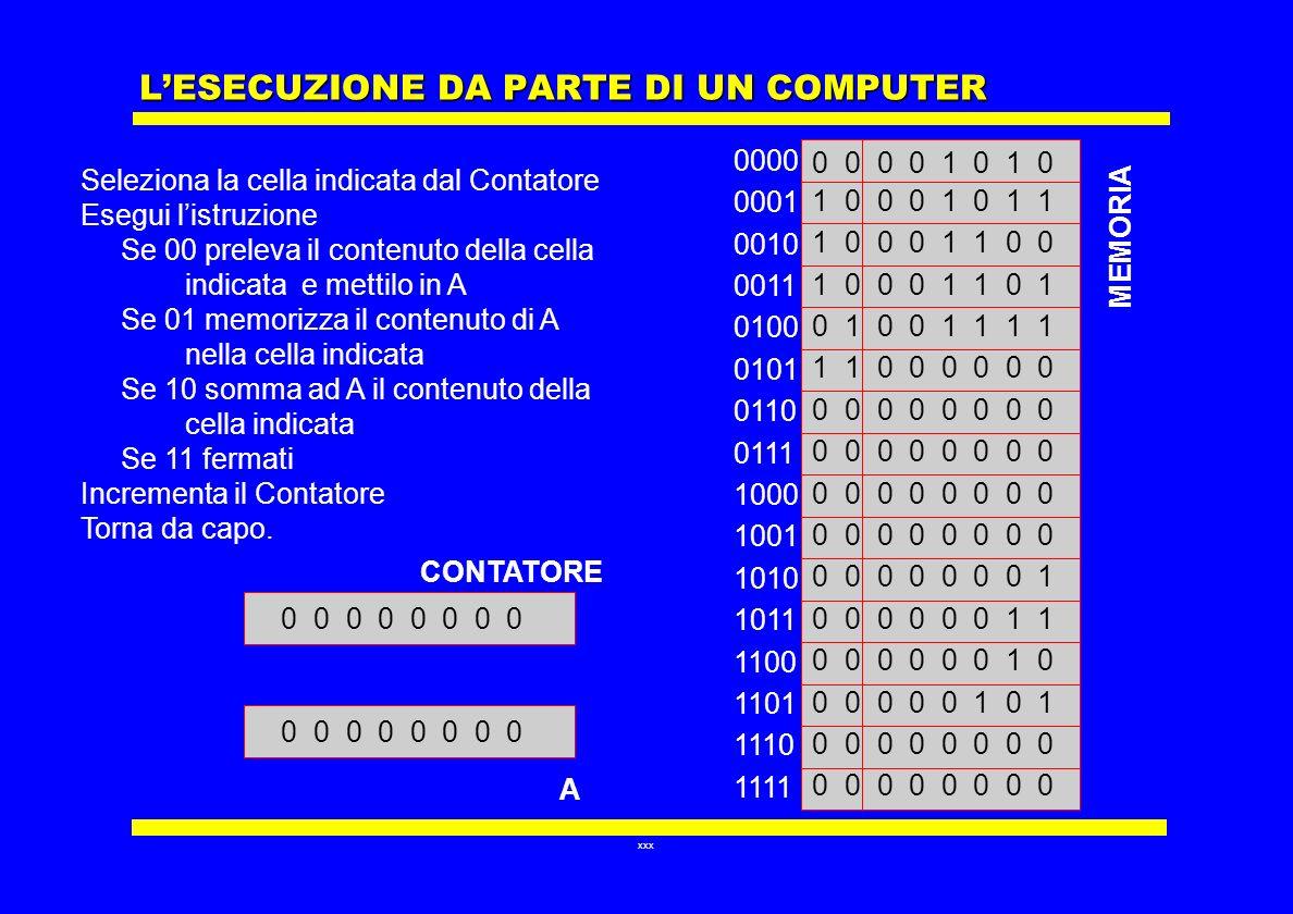 L'ESECUZIONE DA PARTE DI UN COMPUTER
