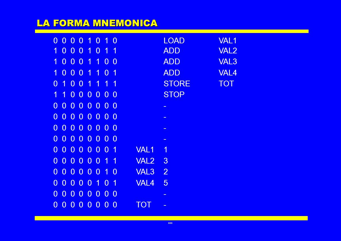 LA FORMA MNEMONICA 0 0 0 0 1 0 1 0 LOAD VAL1 1 0 0 0 1 0 1 1 ADD VAL2