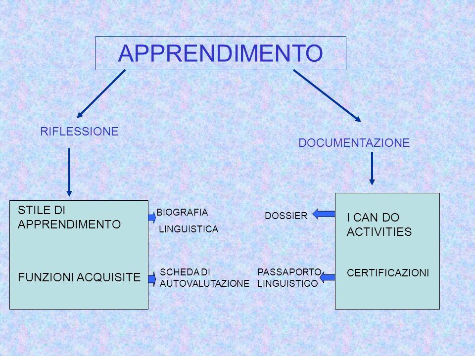 APPRENDIMENTO RIFLESSIONE DOCUMENTAZIONE STILE DI APPRENDIMENTO