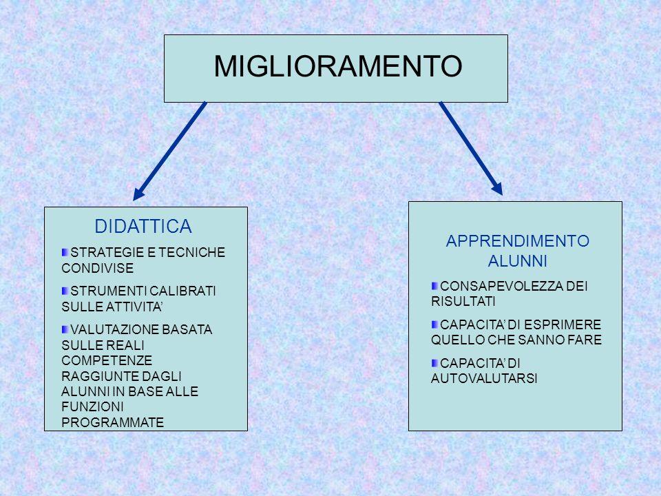 MIGLIORAMENTO DIDATTICA APPRENDIMENTO ALUNNI