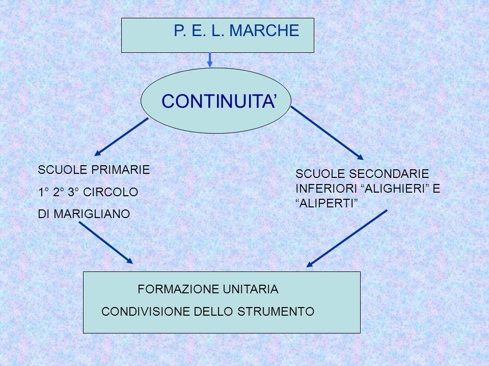 CONDIVISIONE DELLO STRUMENTO