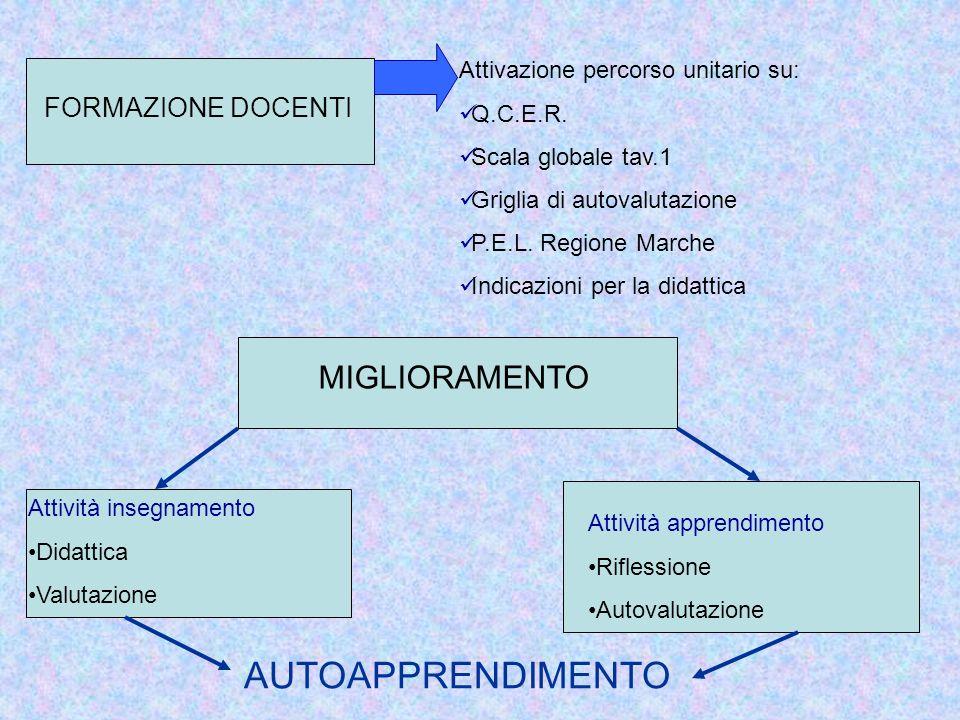 AUTOAPPRENDIMENTO MIGLIORAMENTO FORMAZIONE DOCENTI