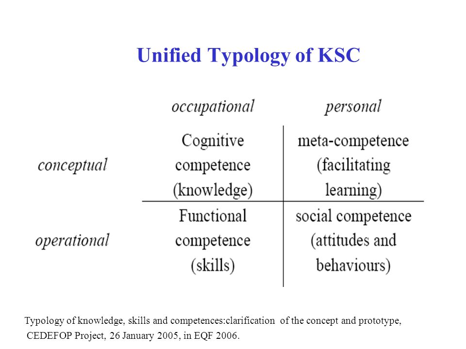 Unified Typology of KSC