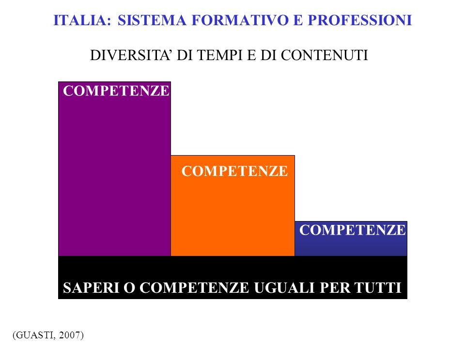 ITALIA: SISTEMA FORMATIVO E PROFESSIONI