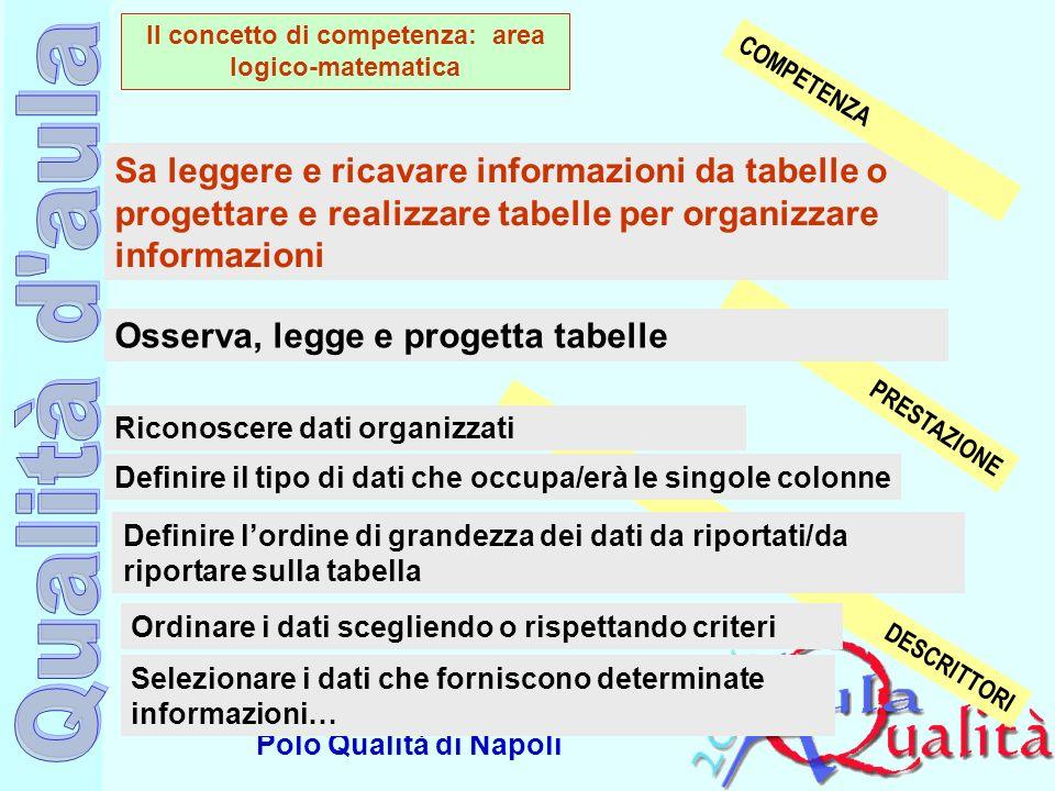 Il concetto di competenza: area logico-matematica