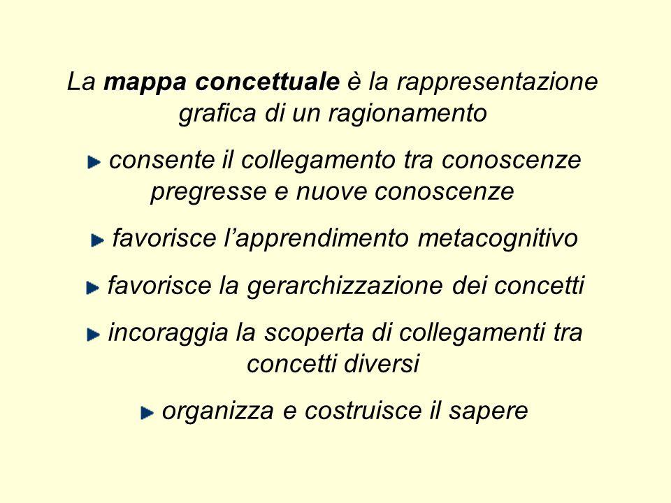 La mappa concettuale è la rappresentazione grafica di un ragionamento