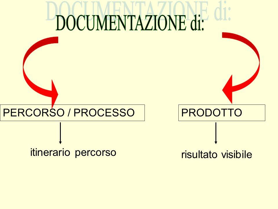 DOCUMENTAZIONE di: PERCORSO / PROCESSO PRODOTTO itinerario percorso