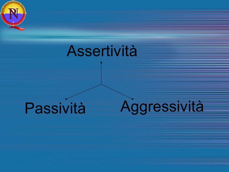 Assertività Aggressività Passività