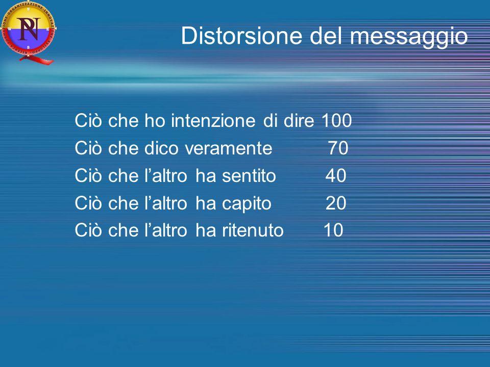 Distorsione del messaggio
