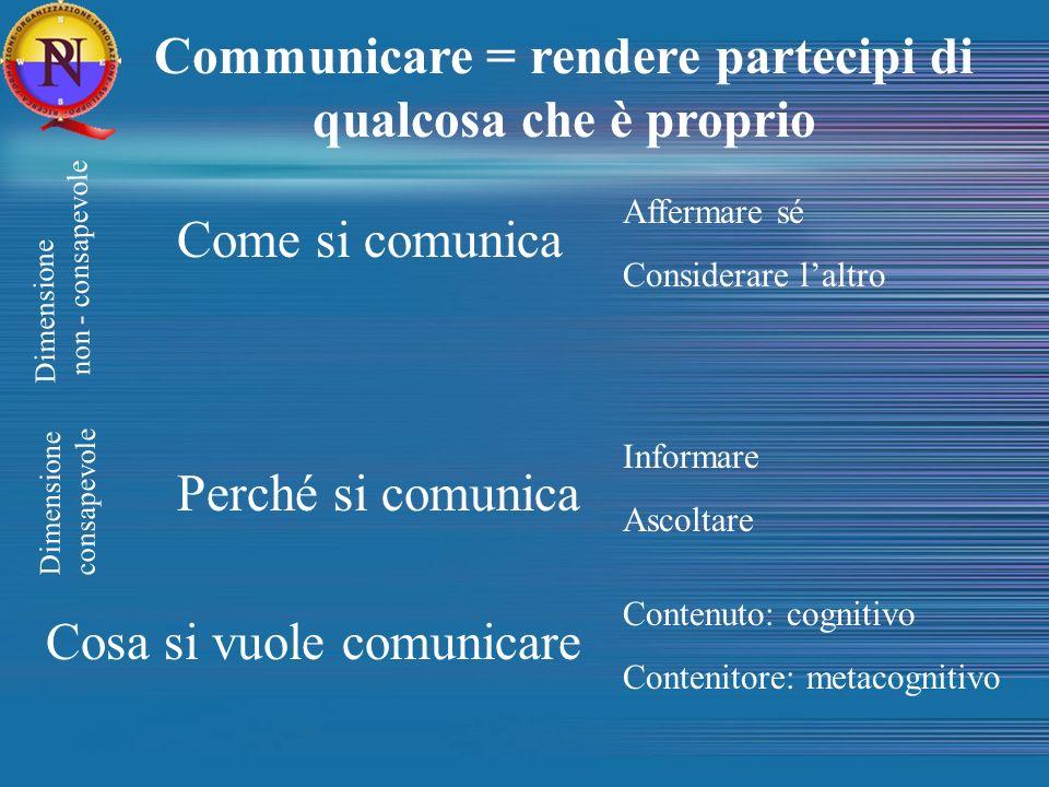 Communicare = rendere partecipi di qualcosa che è proprio