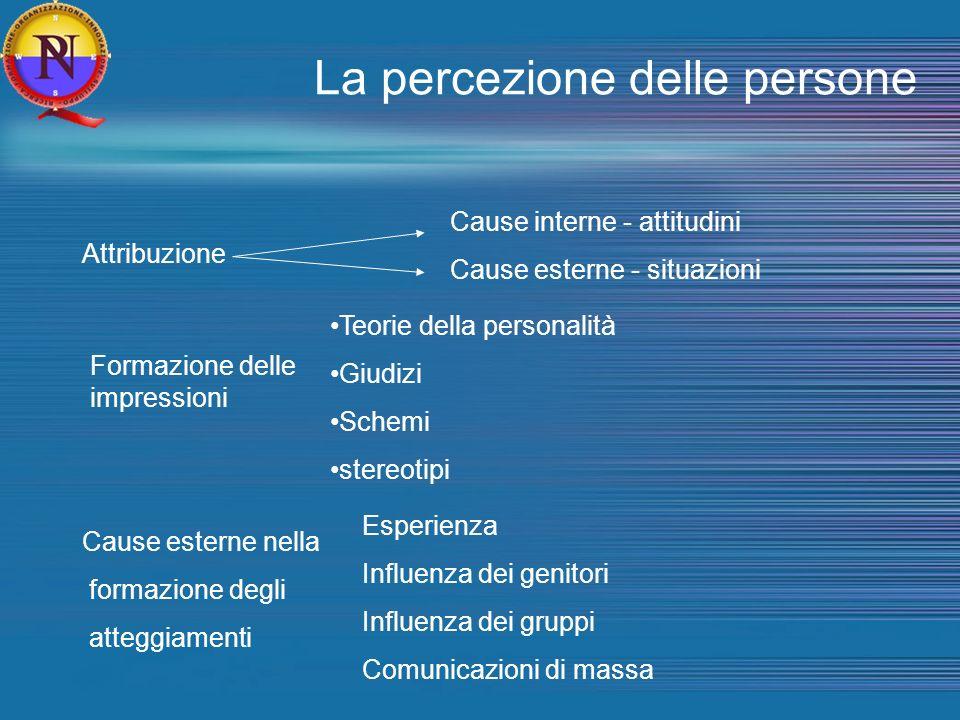 La percezione delle persone