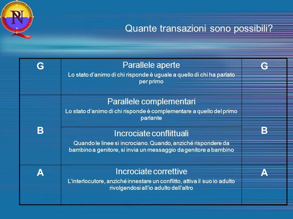 Quante transazioni sono possibili