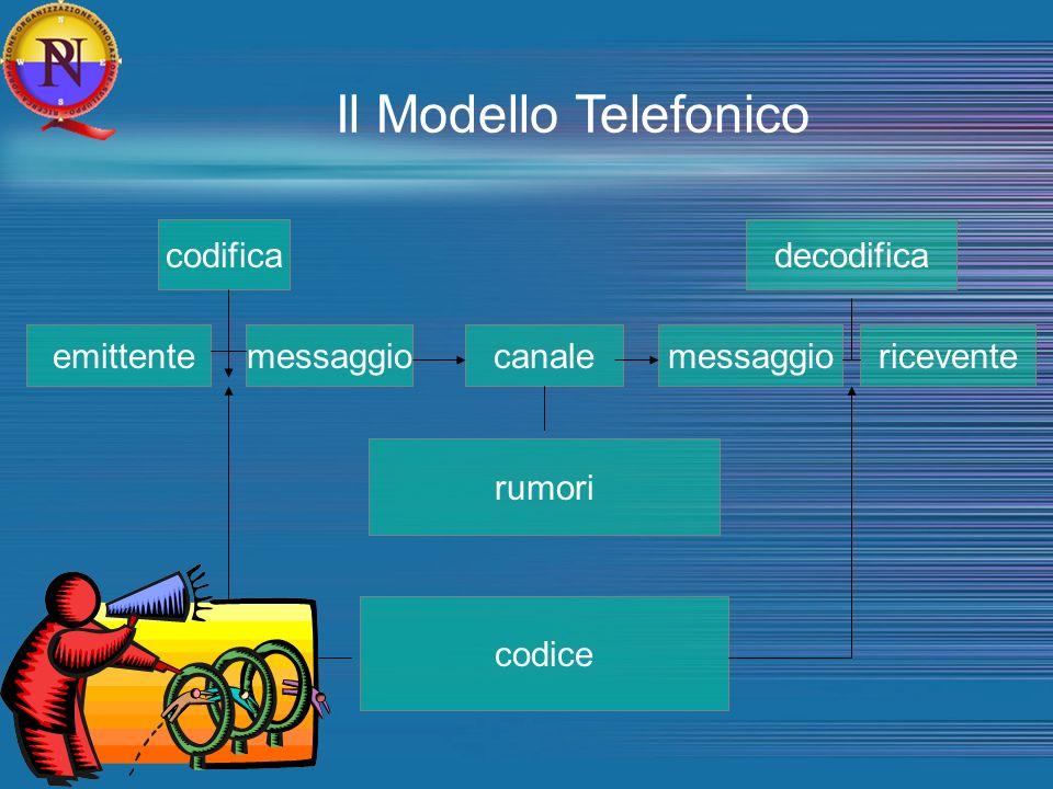 Il Modello Telefonico codifica decodifica emittente messaggio canale
