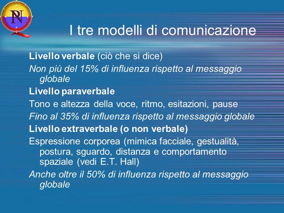 I tre modelli di comunicazione