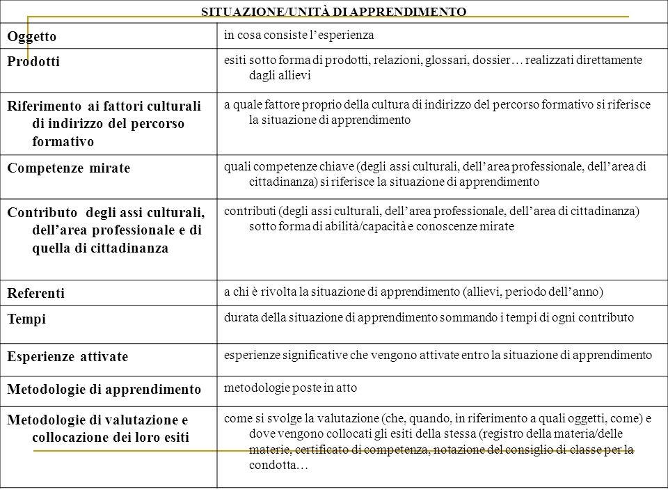 SITUAZIONE/UNITÀ DI APPRENDIMENTO