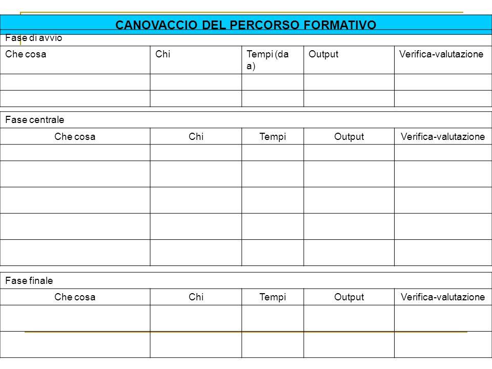 CANOVACCIO DEL PERCORSO FORMATIVO
