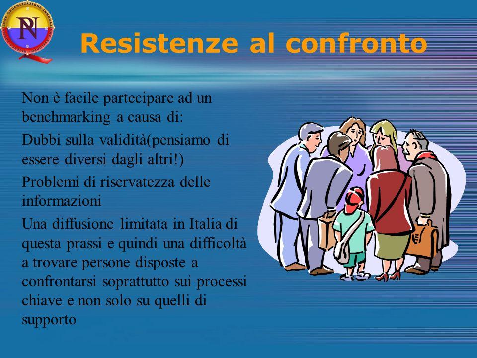 Resistenze al confronto