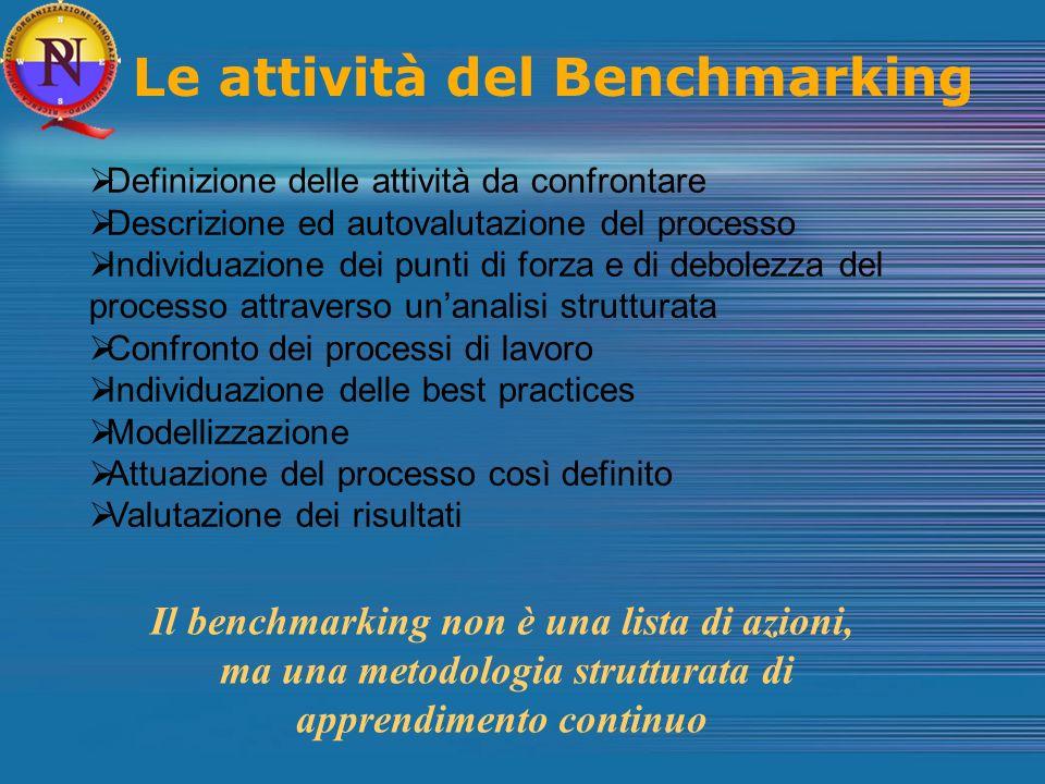 Le attività del Benchmarking