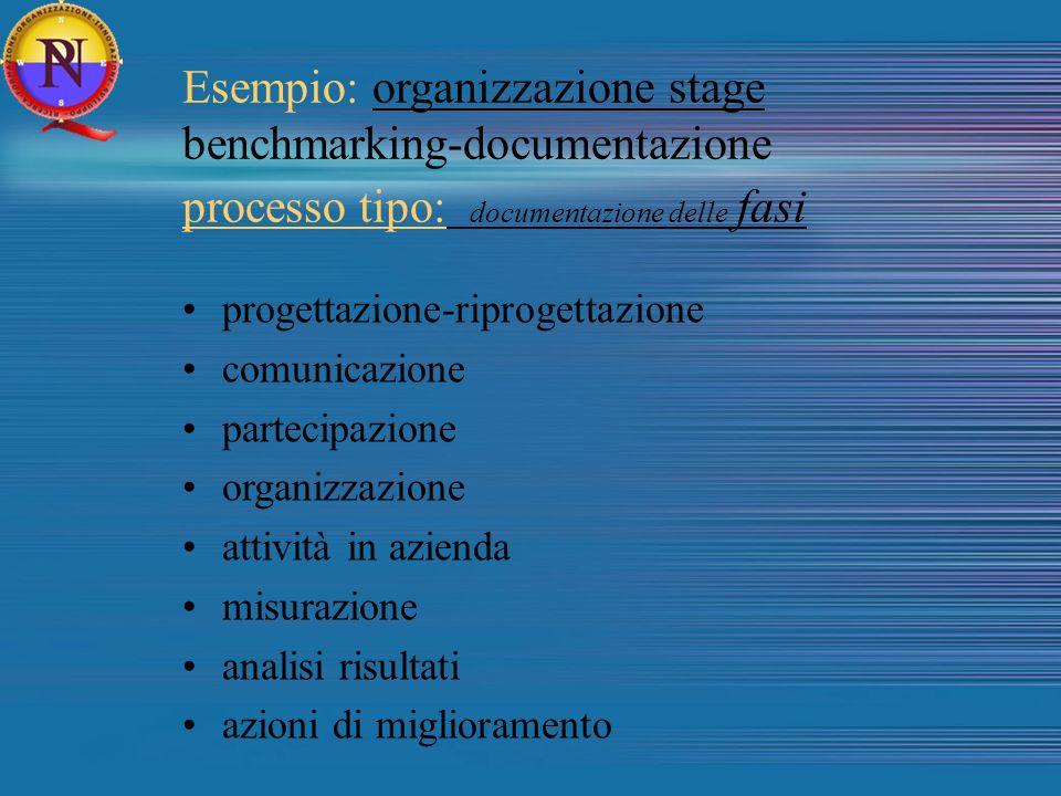 Esempio: organizzazione stage benchmarking-documentazione processo tipo: documentazione delle fasi