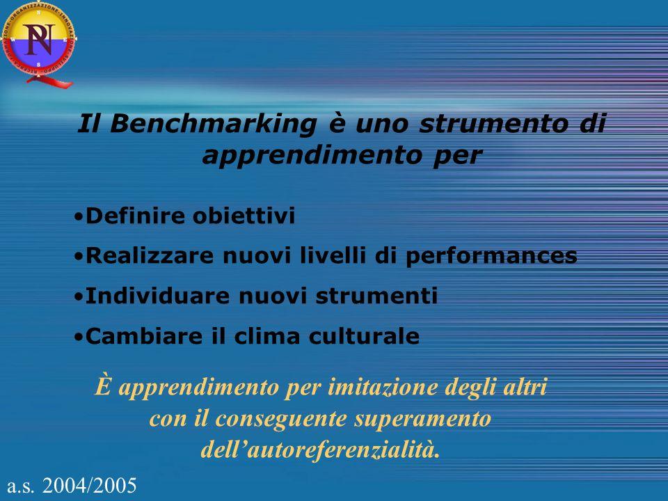 Il Benchmarking è uno strumento di apprendimento per