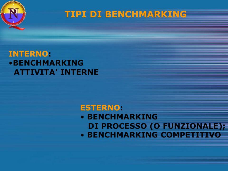 TIPI DI BENCHMARKING INTERNO: BENCHMARKING ATTIVITA' INTERNE ESTERNO: