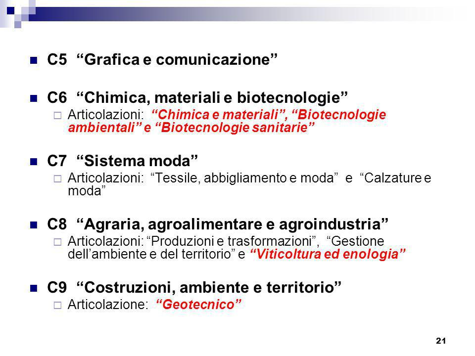 C5 Grafica e comunicazione C6 Chimica, materiali e biotecnologie