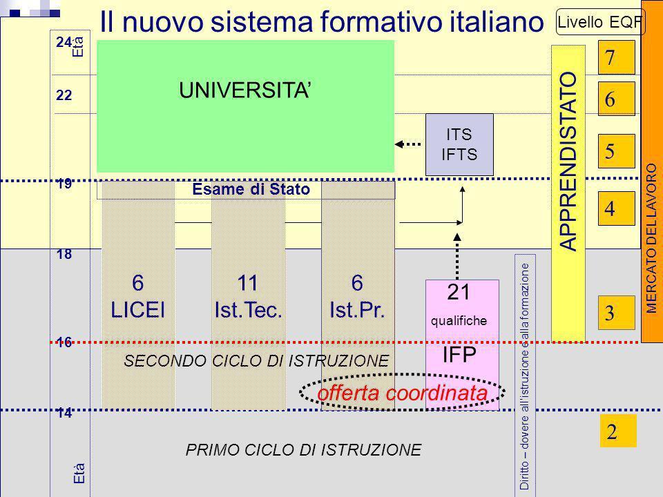 Il nuovo sistema formativo italiano