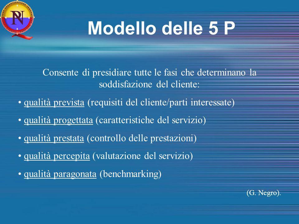 Modello delle 5 P Consente di presidiare tutte le fasi che determinano la soddisfazione del cliente: