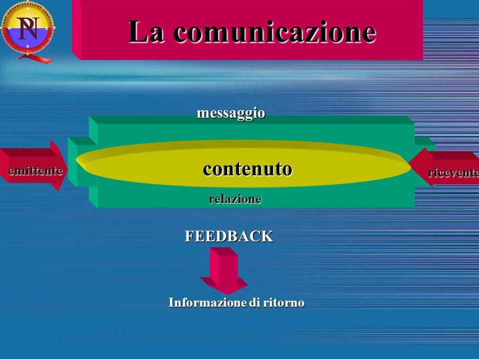 La comunicazione contenuto messaggio FEEDBACK emittente ricevente