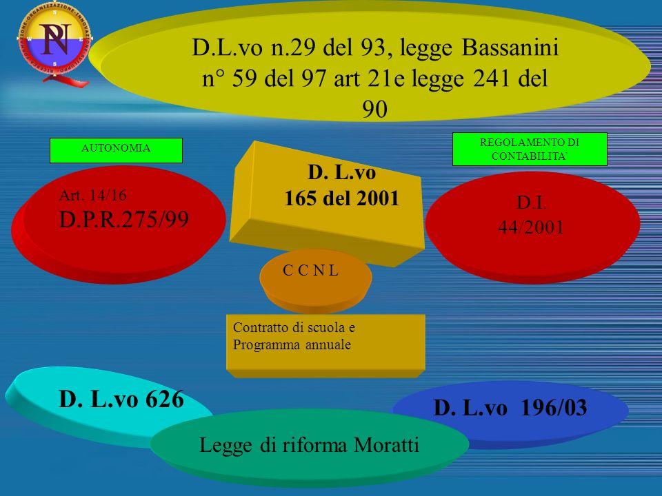 D.L.vo n.29 del 93, legge Bassanini n° 59 del 97 art 21e legge 241 del 90