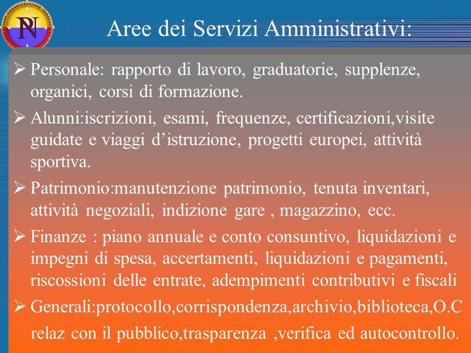 Aree dei Servizi Amministrativi: