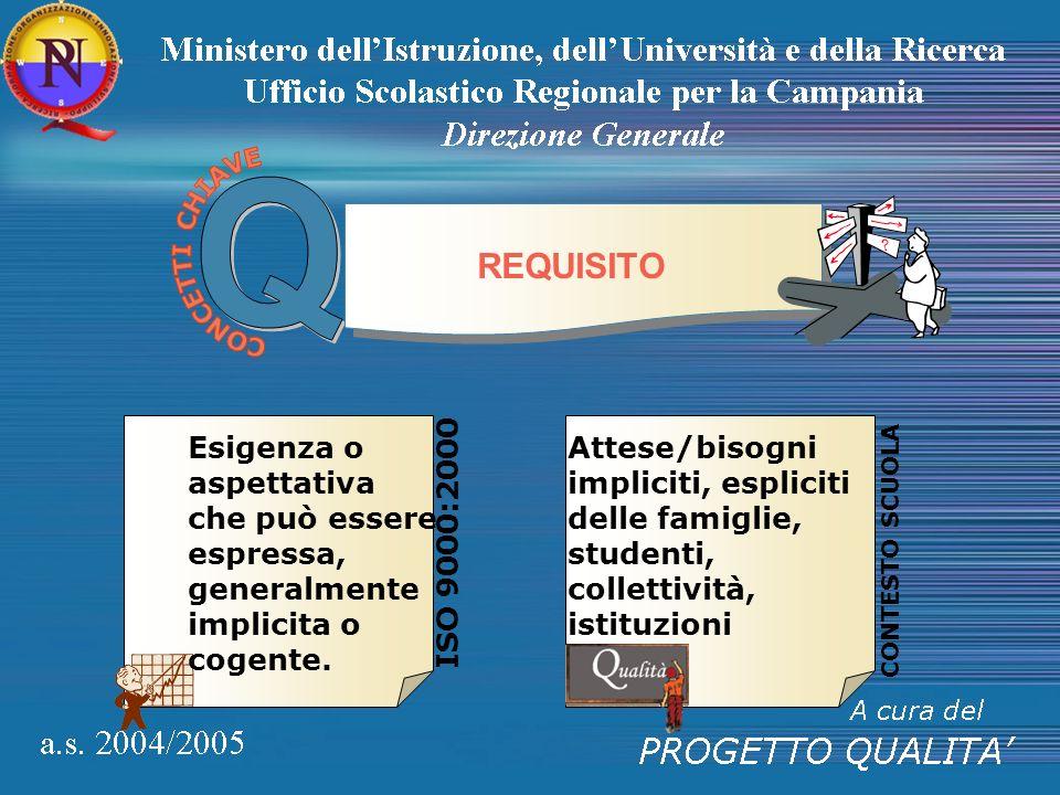 Q REQUISITO ISO 9000:2000 Esigenza o aspettativa che può essere