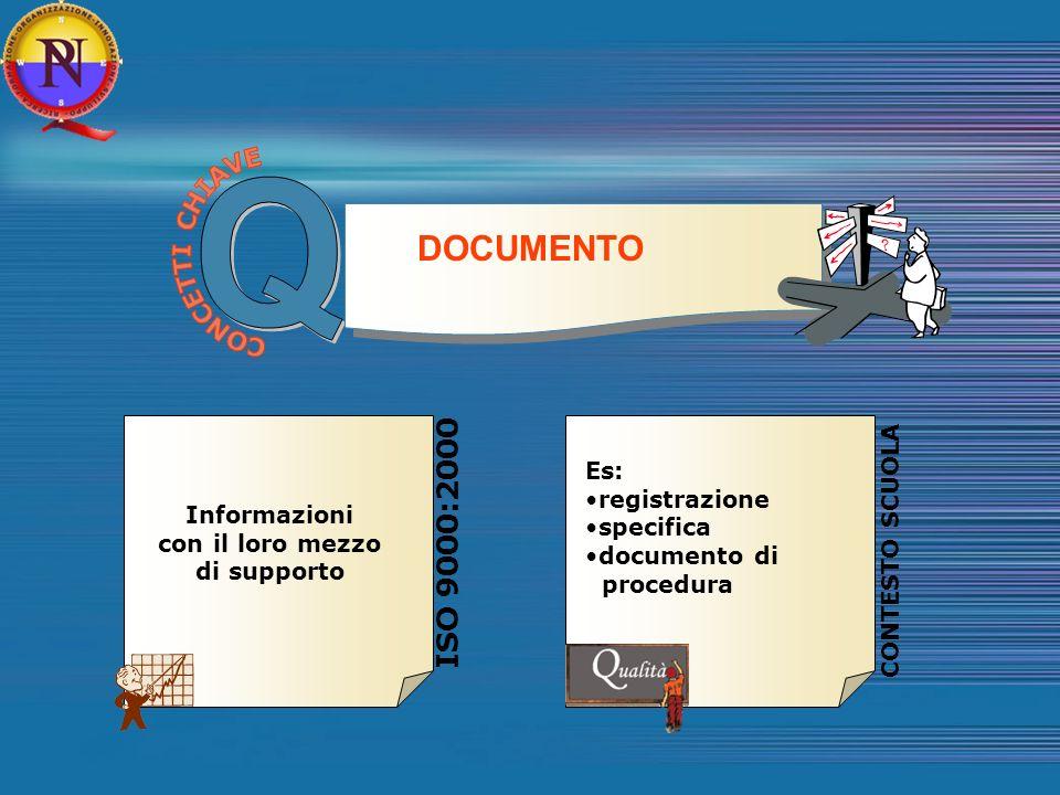 Q DOCUMENTO ISO 9000:2000 CONCETTI CHIAVE Es: registrazione