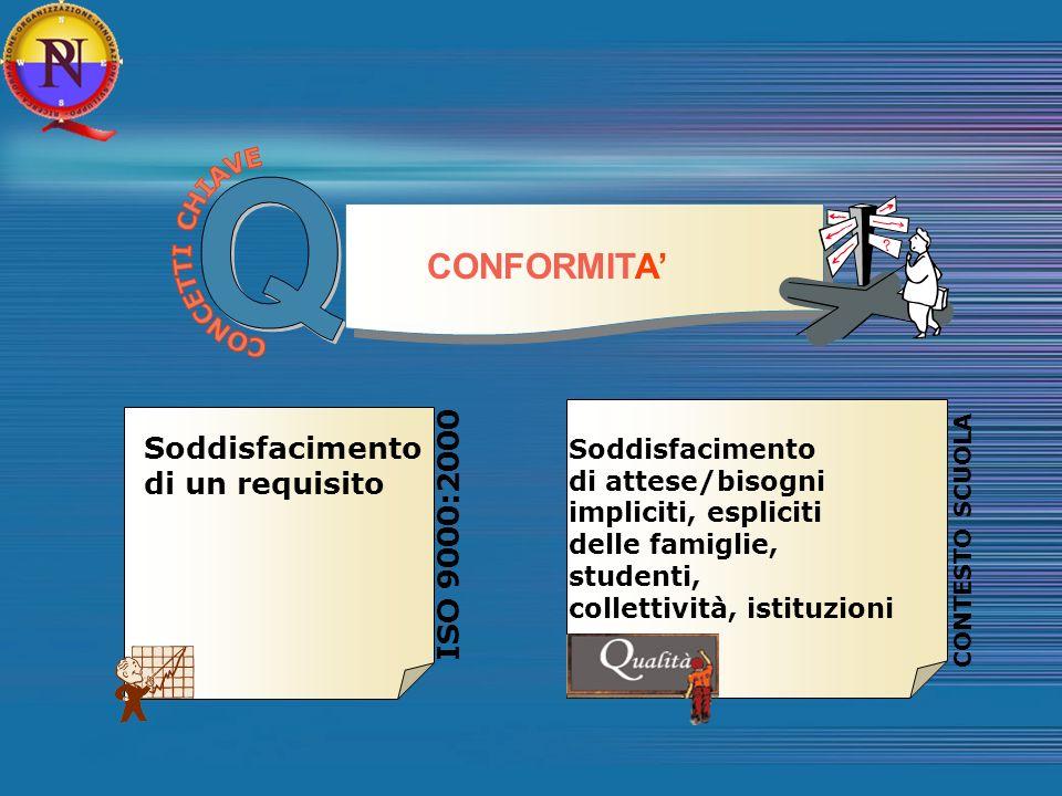 Q CONFORMITA' Soddisfacimento di un requisito ISO 9000:2000
