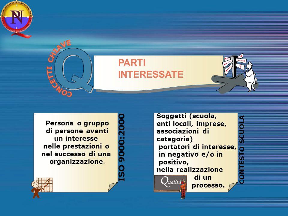 Q PARTI INTERESSATE ISO 9000:2000 CONCETTI CHIAVE Soggetti (scuola,